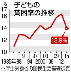 子供の貧困グラフ.jpg